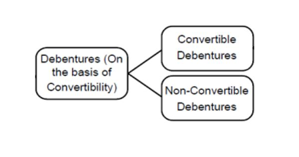 Types of Debentures on the Basis of Convertibility- Zoefact