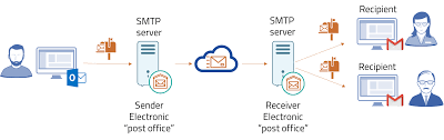 Email Marketing – Warning Signs Which You Can Overcome By Using SMTP Server